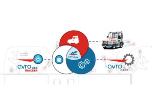 Avro's 3 Circles of Excellence - ground support equipment, Avro tracker, Avro care