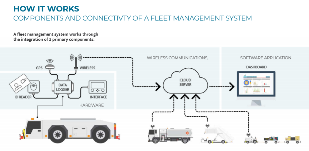 How A GSE Fleet Management System Works to Cut Costs In Your Ground Handling Operations